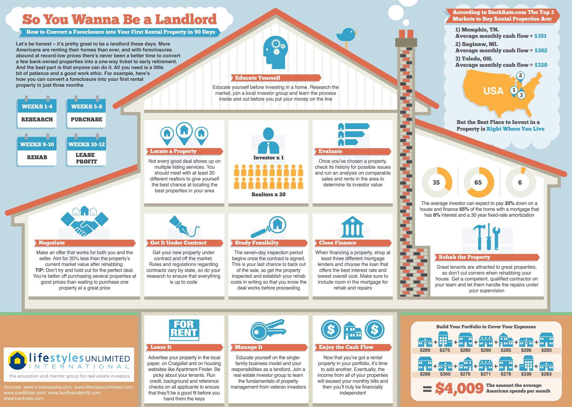 Landlord Infographic